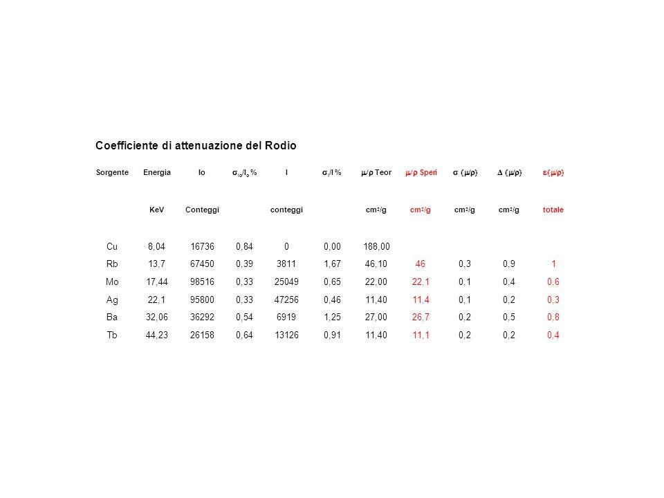 Coefficiente di attenuazione del Rodio SorgenteEnergiaIo Io /I o % I I /I % Teor Speri KeVConteggiconteggicm 2 /g totale Cu8,04167360,8400,00188,00 Rb