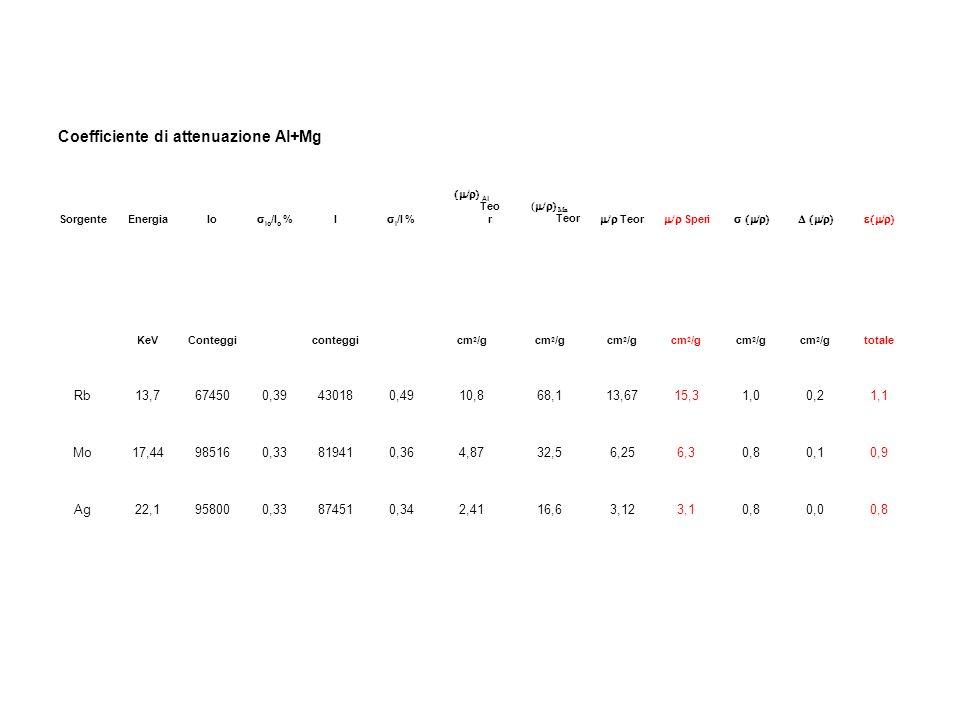 Coefficiente di attenuazione Al+Mg SorgenteEnergiaIo Io /I o % I I /I % Al Teo r ( Mn Teor Teor Speri KeVConteggiconteggicm 2 /g totale Rb13,7674500,3