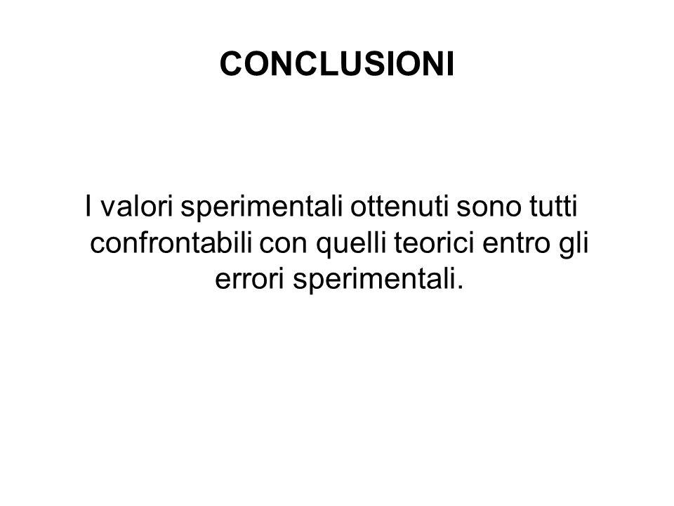 CONCLUSIONI I valori sperimentali ottenuti sono tutti confrontabili con quelli teorici entro gli errori sperimentali.