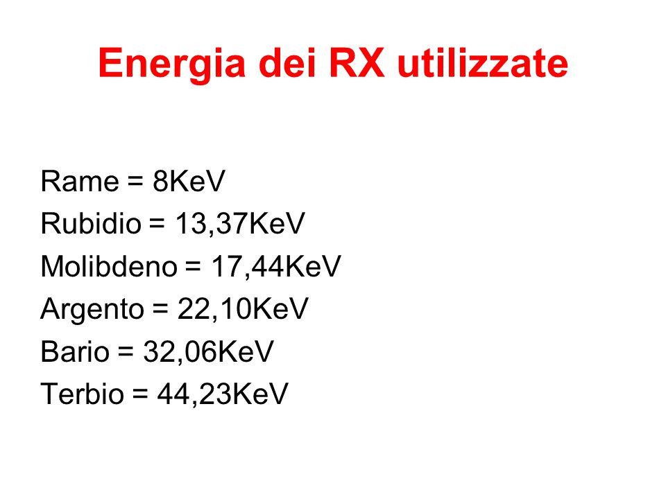 Energia dei RX utilizzate Rame = 8KeV Rubidio = 13,37KeV Molibdeno = 17,44KeV Argento = 22,10KeV Bario = 32,06KeV Terbio = 44,23KeV