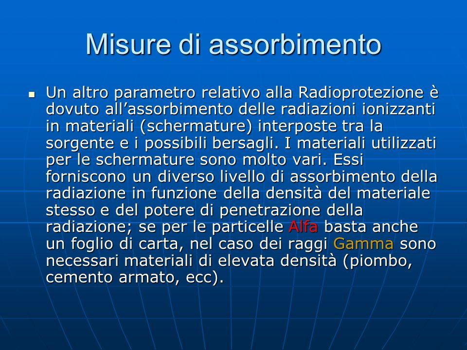 Misure di assorbimento Un altro parametro relativo alla Radioprotezione è dovuto allassorbimento delle radiazioni ionizzanti in materiali (schermature