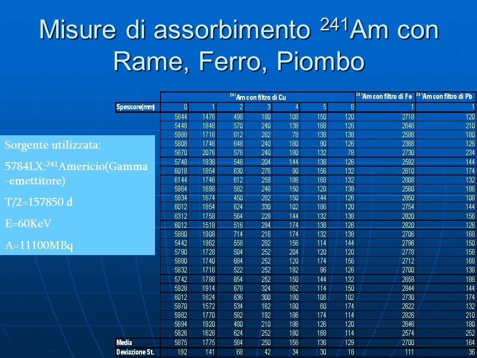 Misure di assorbimento 241 Am con Rame, Ferro, Piombo Sorgente utilizzata: 5784LX: 241 Americio(Gamma -emettitore) T/2=157850 d E=60KeV A=11100MBq