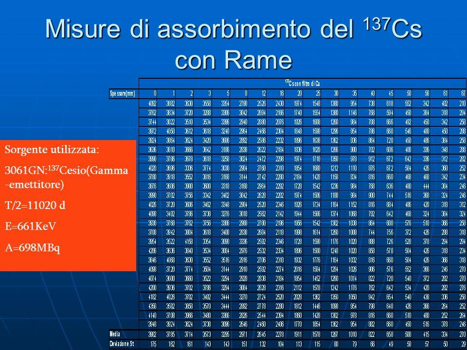 Misure di assorbimento del 137 Cs con Rame Sorgente utilizzata: 3061GN: 137 Cesio(Gamma -emettitore) T/2=11020 d E=661KeV A=698MBq