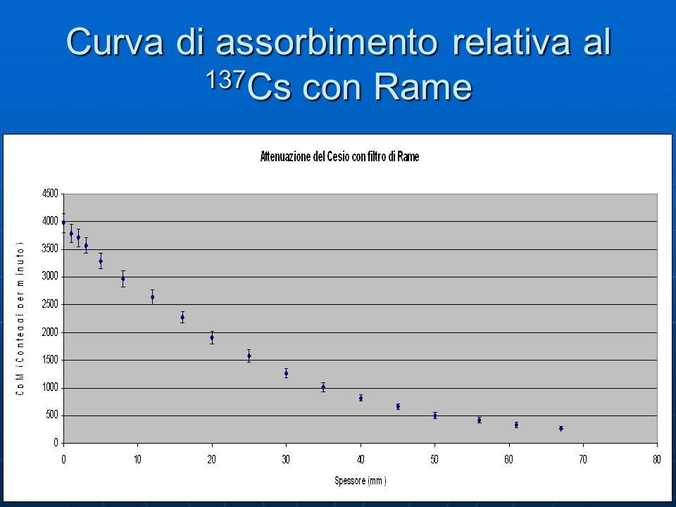Curva di assorbimento relativa al 137 Cs con Rame