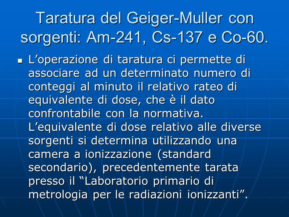 Taratura del Geiger-Muller con sorgenti: Am-241, Cs-137 e Co-60. Loperazione di taratura ci permette di associare ad un determinato numero di conteggi