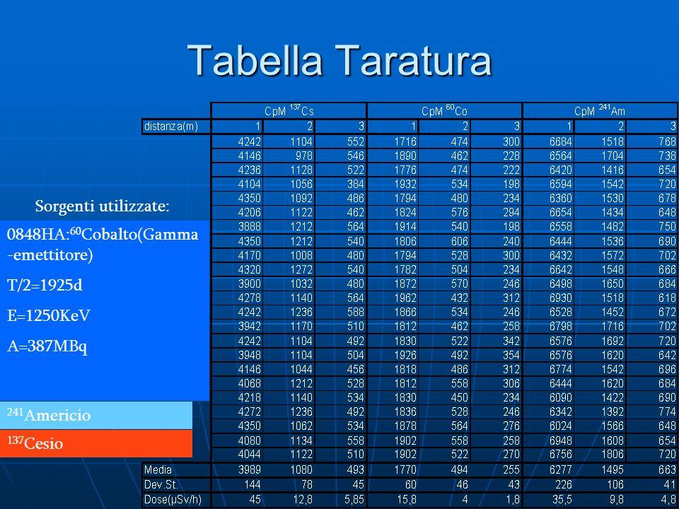 Tabella Taratura 0848HA: 60 Cobalto(Gamma -emettitore) T/2=1925d E=1250KeV A=387MBq 241 Americio 137 Cesio Sorgenti utilizzate: