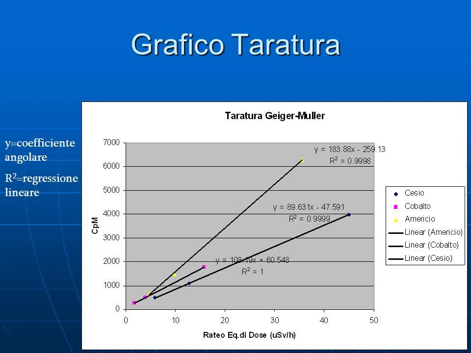 Grafico Taratura y=coefficiente angolare R 2 =regressione lineare