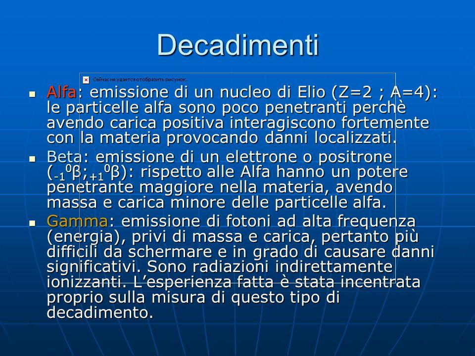 Decadimenti Alfa: emissione di un nucleo di Elio (Z=2 ; A=4): le particelle alfa sono poco penetranti perchè avendo carica positiva interagiscono fort