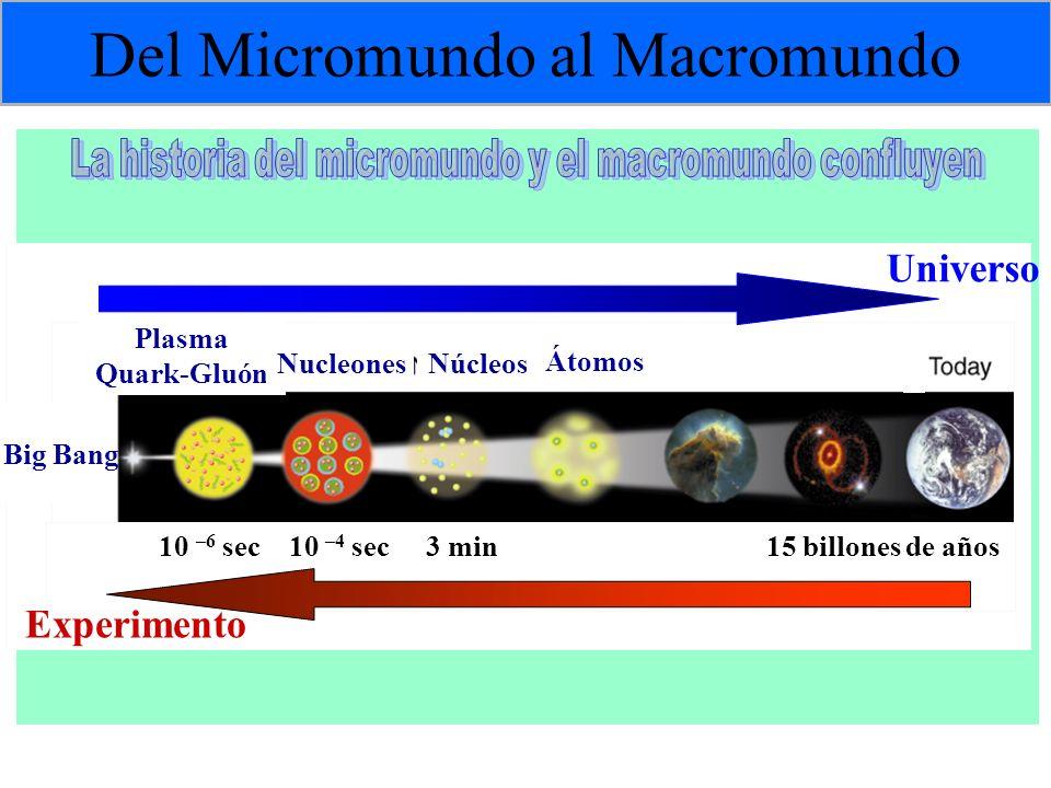 Del Micromundo al Macromundo 10 –6 sec 10 –4 sec 3 min 15 billones de años Plasma Quark-Gluón NucleonesNúcleos Átomos Universo Experimento Big Bang