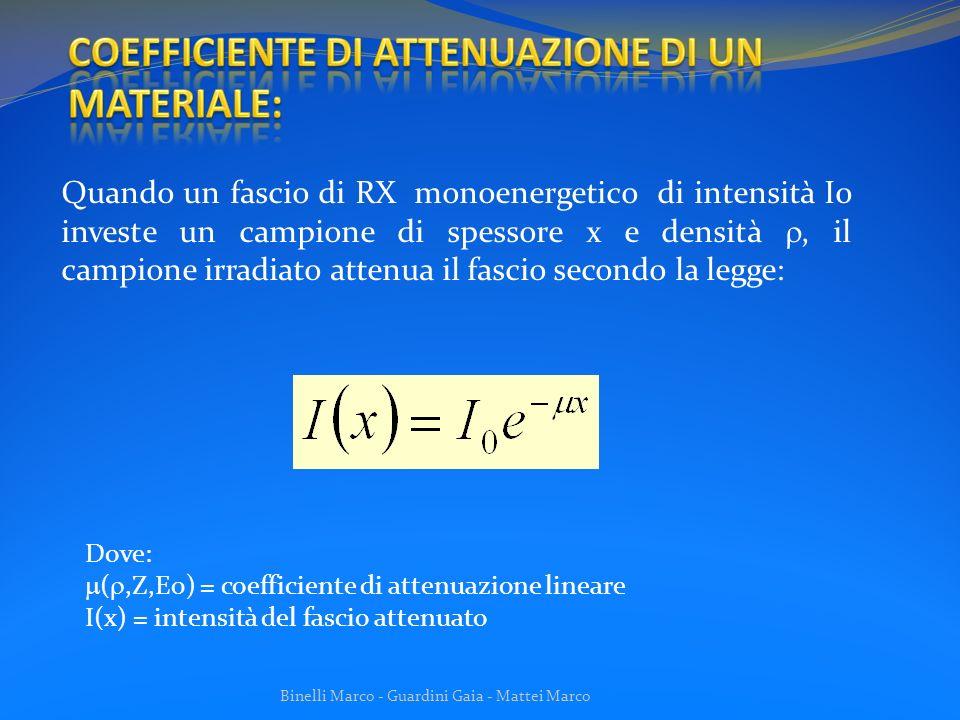 Binelli Marco - Guardini Gaia - Mattei Marco sorgente collimatore campione rivelatore x x è la sezione del campione attraversato dal fascio al bersaglio