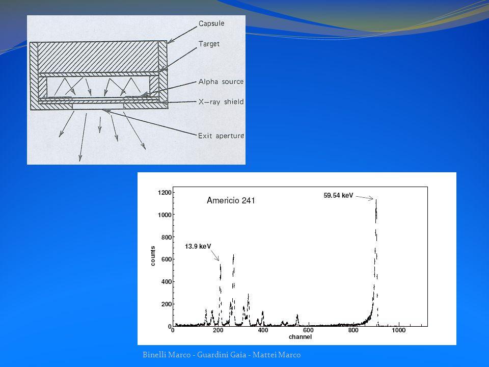 XR-100CR (rivelatore) Alimentatore ed Amplificatore del segnale MCA (analizzatore multicanale) segnale PU gate Dati digitali