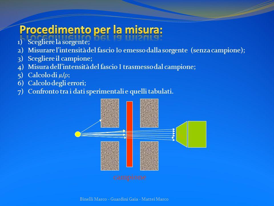 Binelli Marco - Guardini Gaia - Mattei Marco Lincertezza sui conteggi è proporzionale a => il tempo di misura è legato allincertezza che si vuole ottenere nella misura.