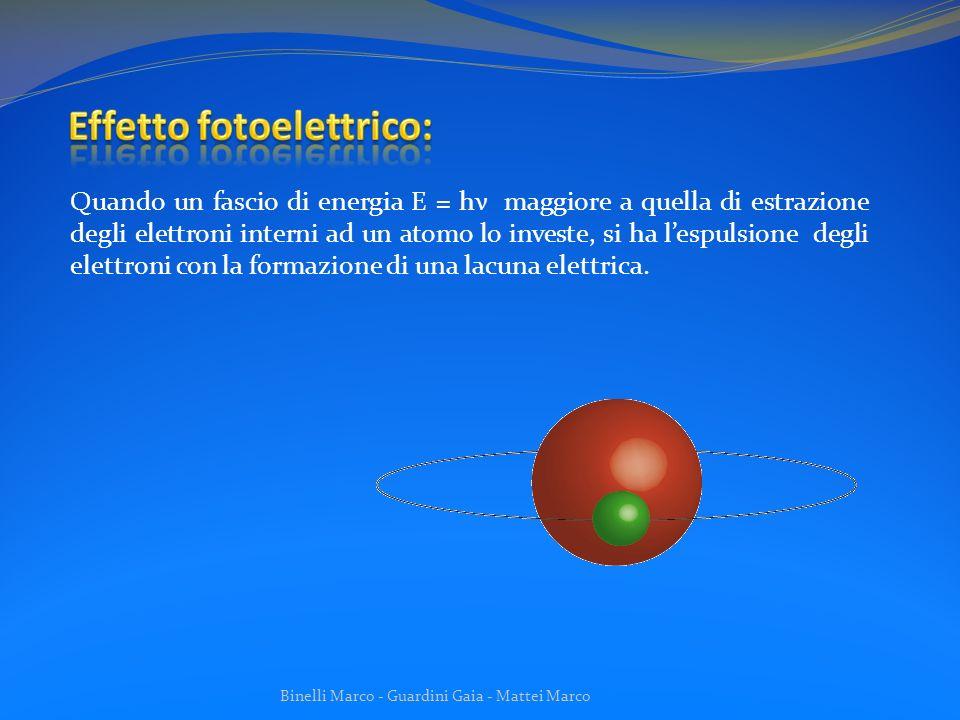 Binelli Marco - Guardini Gaia - Mattei Marco (Diffusione anelastica) Si verifica in seguito allurto anelastico tra un fotone di energia E0= hν e un elettrone libero.
