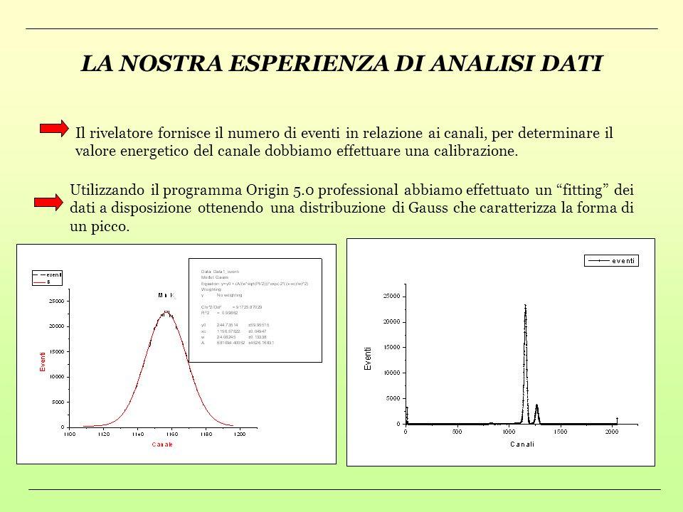 ANALISI DATI RIVELATO RE ANALISI DATI Con lanalisi dati si studiano le informazioni acquisite tramite il rivelatore. Questo studio consiste nellosserv