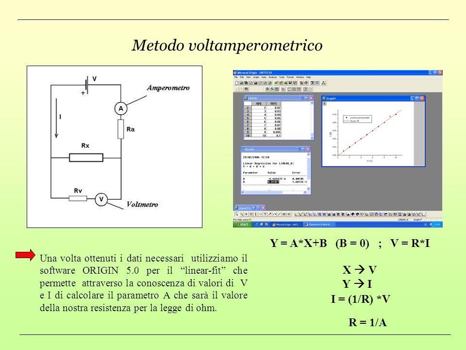 ESPERIENZE DI LABORATORIO Resistenze: componenti elettronici la cui funzione e limitare la corrente elettrica per polarizzare altri dispositivi elettr