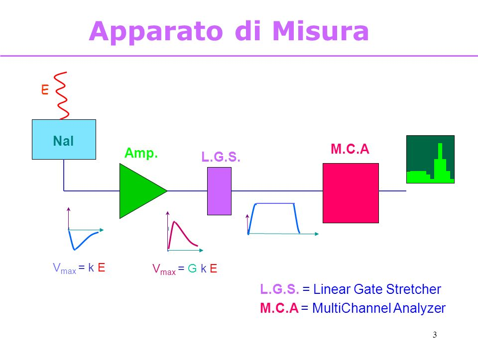 3 Apparato di Misura E NaI Amp. L.G.S. M.C.A V max = k E V max = G k E L.G.S. = Linear Gate Stretcher M.C.A = MultiChannel Analyzer