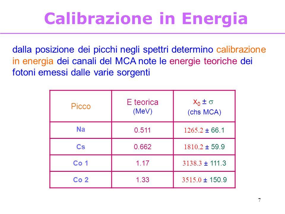 7 Calibrazione in Energia dalla posizione dei picchi negli spettri determino calibrazione in energia dei canali del MCA note le energie teoriche dei f