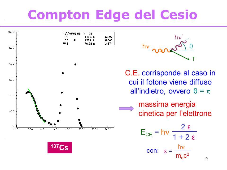 9 Compton Edge del Cesio 137 Cs C.E. corrisponde al caso in cui il fotone viene diffuso allindietro, ovvero θ = massima energia cinetica per lelettron
