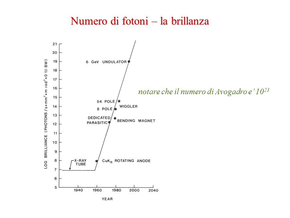 Numero di fotoni – la brillanza notare che il numero di Avogadro e 10 23