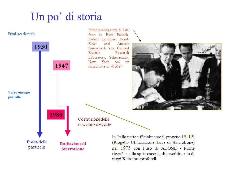 Un po di storia Fisica delle particelle Radiazione di Sincrotrone Primi acceleratori Verso energie piu alte Costruzione delle macchine dedicate 1930 1