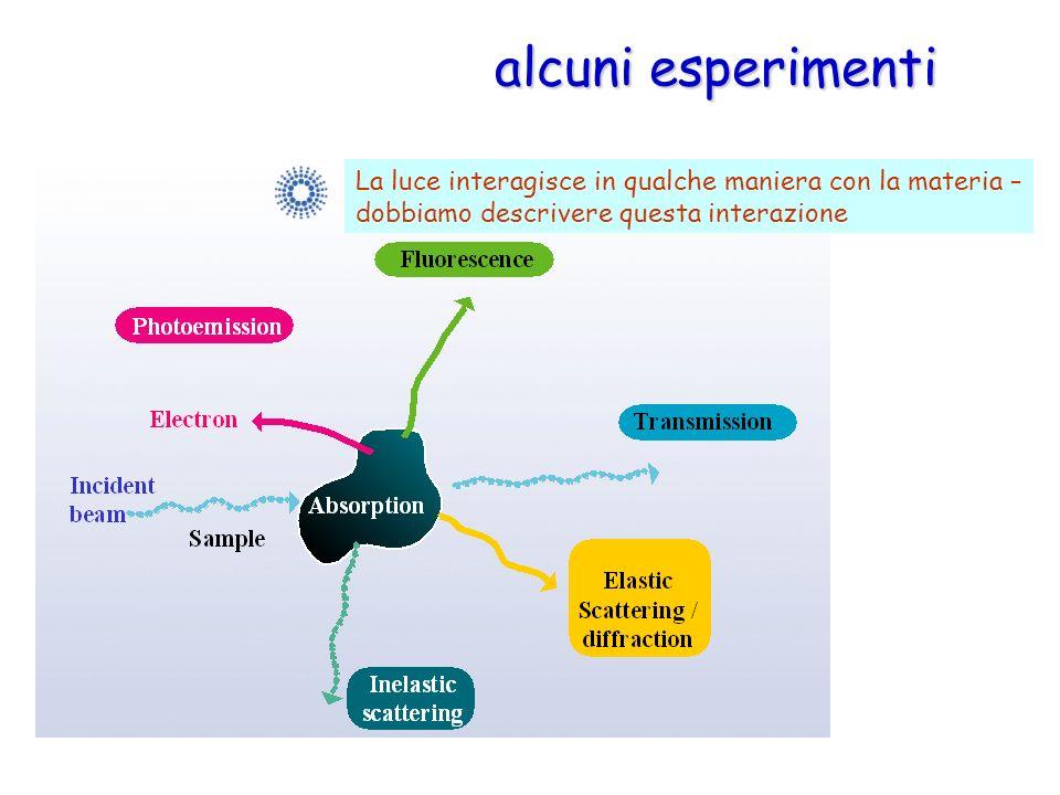 alcuni esperimenti La luce interagisce in qualche maniera con la materia – dobbiamo descrivere questa interazione