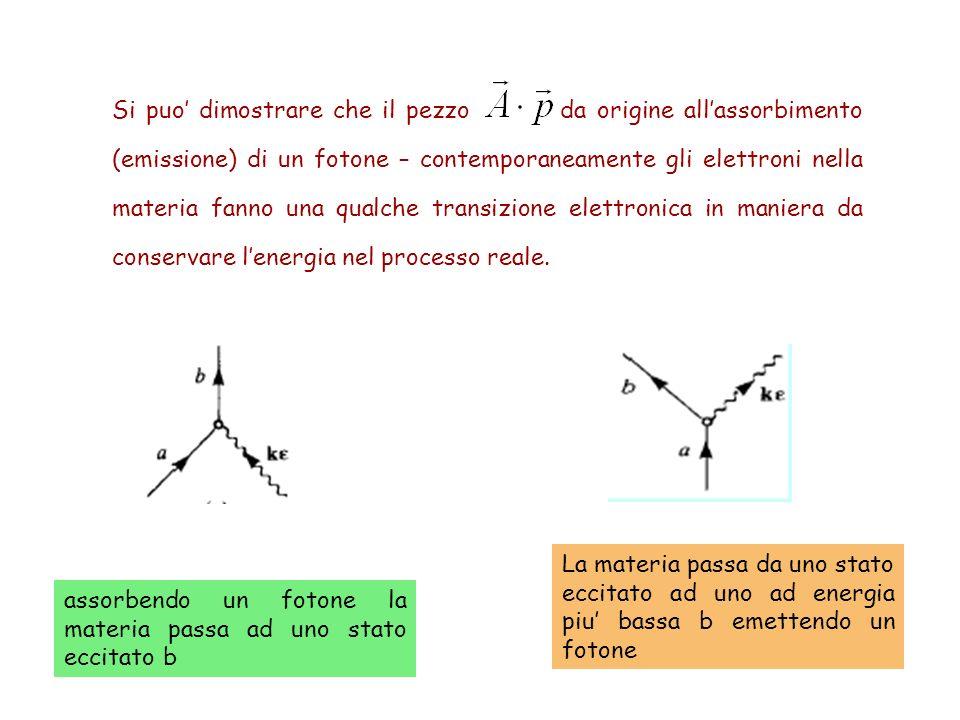 Si puo dimostrare che il pezzo da origine allassorbimento (emissione) di un fotone – contemporaneamente gli elettroni nella materia fanno una qualche