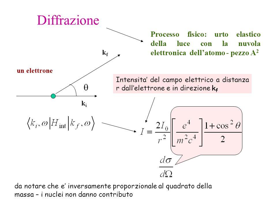 Diffrazione Processo fisico: urto elastico della luce con la nuvola elettronica dellatomo - pezzo A 2 un elettrone Intensita del campo elettrico a dis