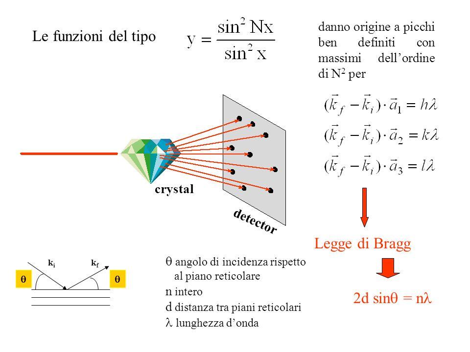detector crystal Le funzioni del tipo danno origine a picchi ben definiti con massimi dellordine di N 2 per Legge di Bragg 2d sin = n angolo di incide