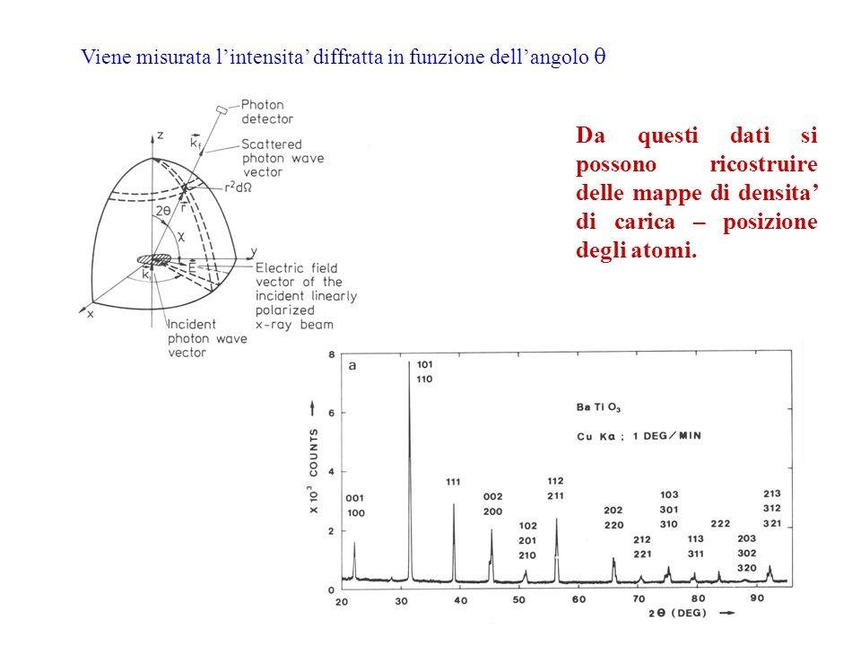 Viene misurata lintensita diffratta in funzione dellangolo Da questi dati si possono ricostruire delle mappe di densita di carica – posizione degli at