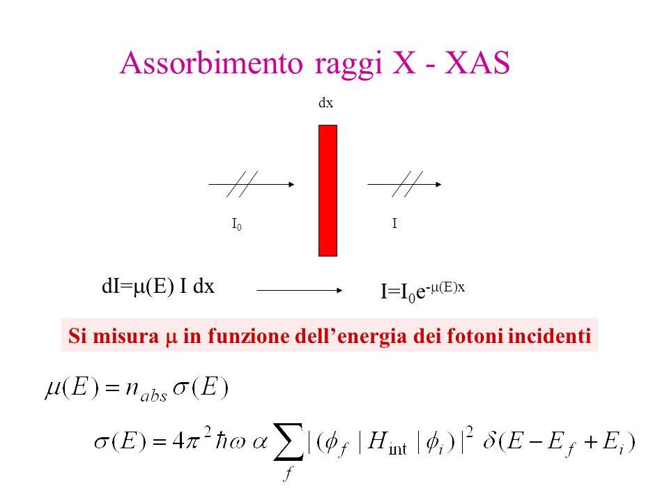 Assorbimento raggi X - XAS dx I0I0 I dI= (E) I dx I=I 0 e - (E)x Si misura in funzione dellenergia dei fotoni incidenti