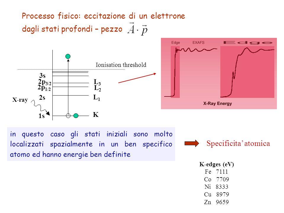1s 2s 2p 1/2 2p 3/2 3s K L1L1 L2L2 L3L3 X-ray Ionisation threshold Processo fisico: eccitazione di un elettrone dagli stati profondi – pezzo in questo