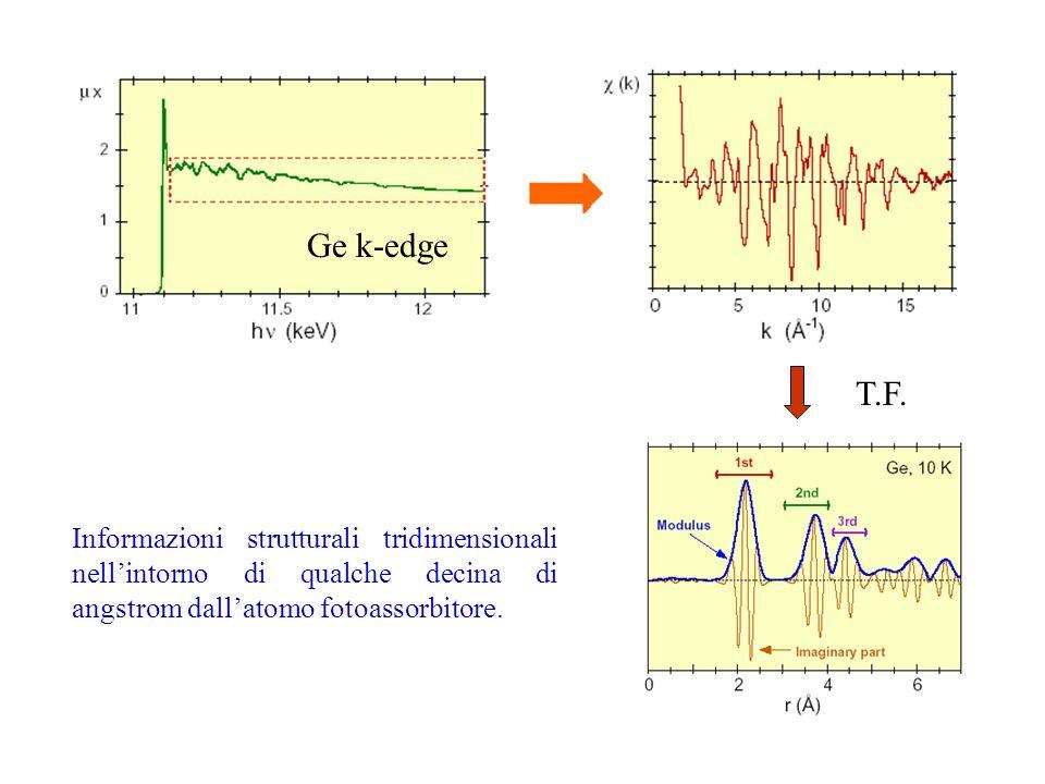 Ge k-edge T.F. Informazioni strutturali tridimensionali nellintorno di qualche decina di angstrom dallatomo fotoassorbitore.