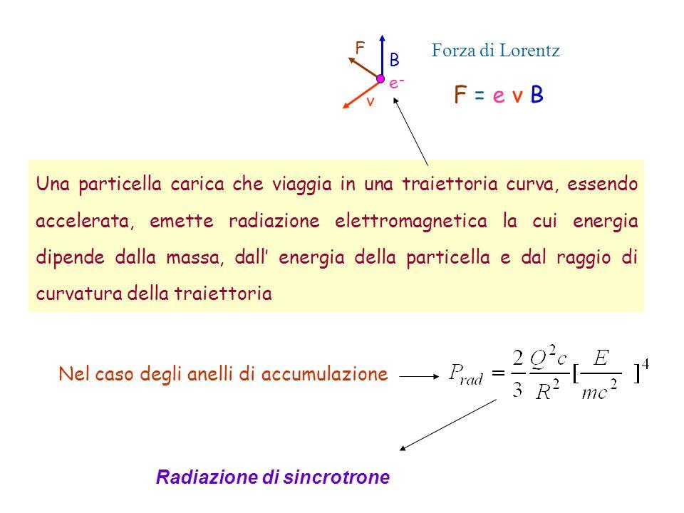 Una particella carica che viaggia in una traiettoria curva, essendo accelerata, emette radiazione elettromagnetica la cui energia dipende dalla massa,