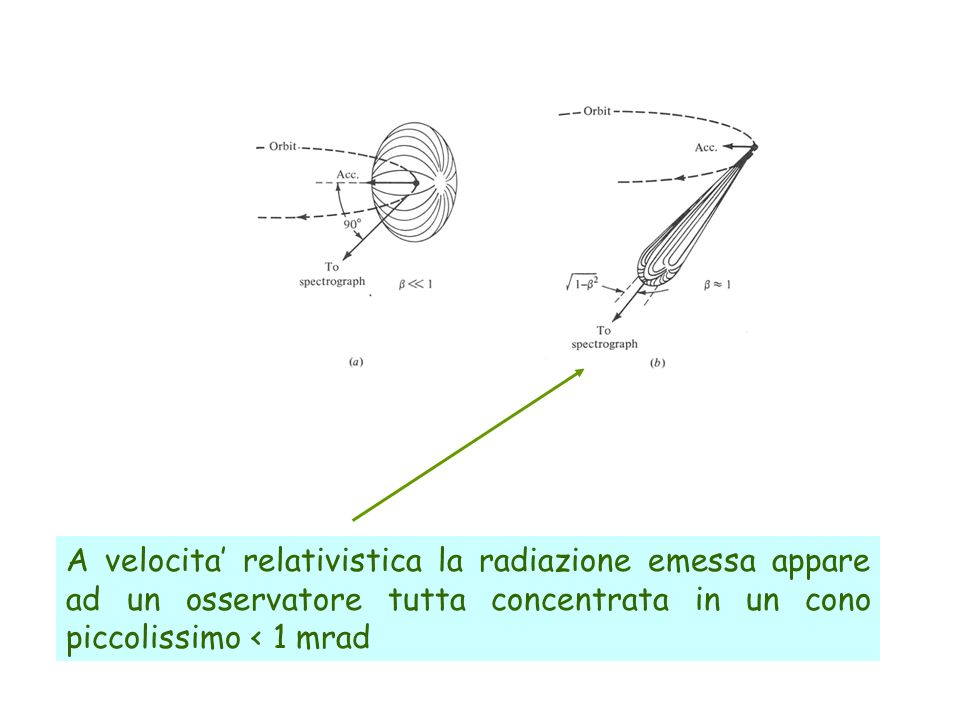 A velocita relativistica la radiazione emessa appare ad un osservatore tutta concentrata in un cono piccolissimo < 1 mrad