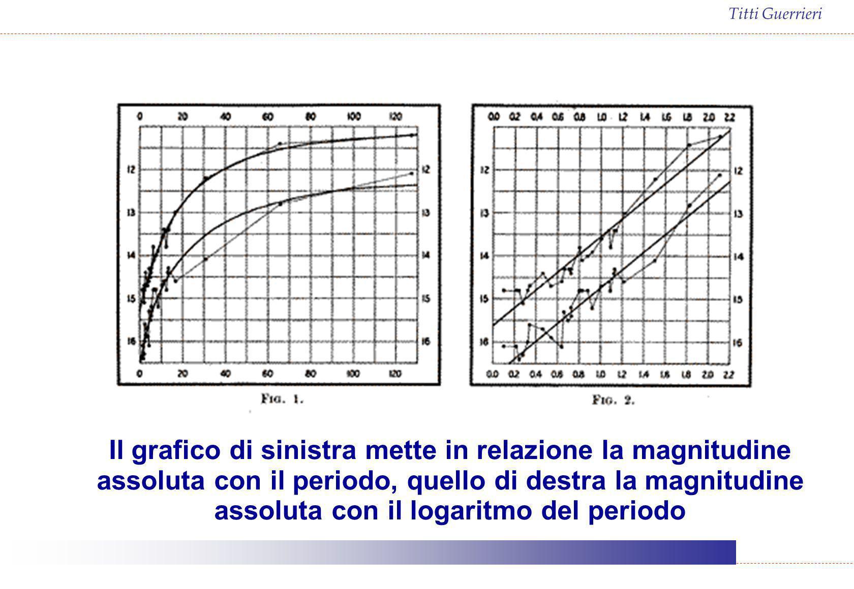 Titti Guerrieri Il grafico di sinistra mette in relazione la magnitudine assoluta con il periodo, quello di destra la magnitudine assoluta con il loga