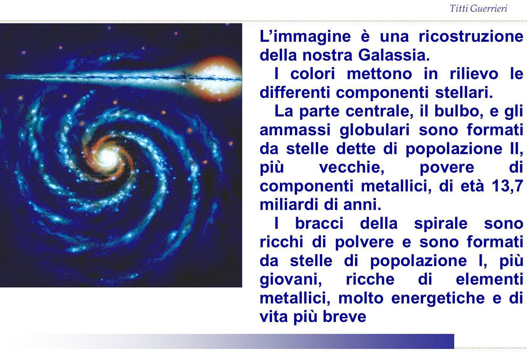 Titti Guerrieri Limmagine è una ricostruzione della nostra Galassia. I colori mettono in rilievo le differenti componenti stellari. La parte centrale,