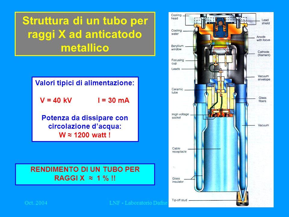 Oct. 2004LNF - Laboratorio Dafne Luce10 Struttura di un tubo per raggi X ad anticatodo metallico Valori tipici di alimentazione: V = 40 kVI = 30 mA Po