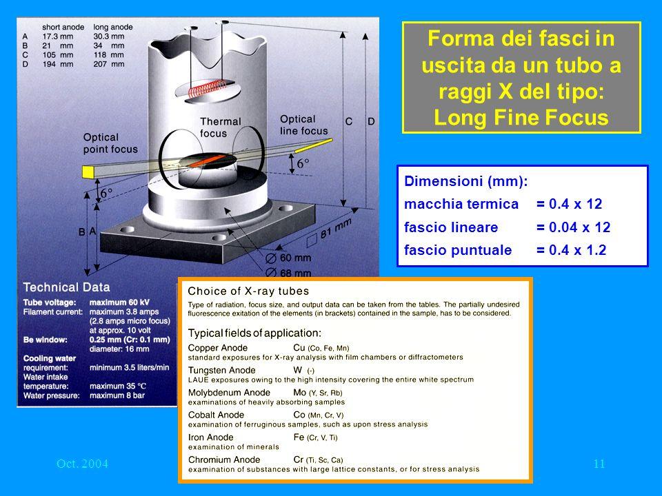 Oct. 2004LNF - Laboratorio Dafne Luce11 Forma dei fasci in uscita da un tubo a raggi X del tipo: Long Fine Focus Dimensioni (mm): macchia termica= 0.4