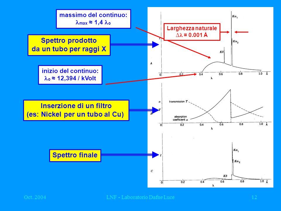 Oct. 2004LNF - Laboratorio Dafne Luce12 inizio del continuo: o 12,394 / kVolt massimo del continuo: max 1,4 o Larghezza naturale = 0.001 Å Spettro pro