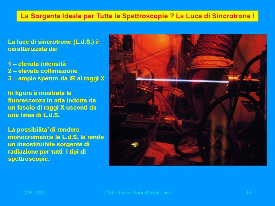 Oct. 2004LNF - Laboratorio Dafne Luce14 La Sorgente Ideale per Tutte le Spettroscopie ? La Luce di Sincrotrone ! La luce di sincrotrone (L.d.S.) è car