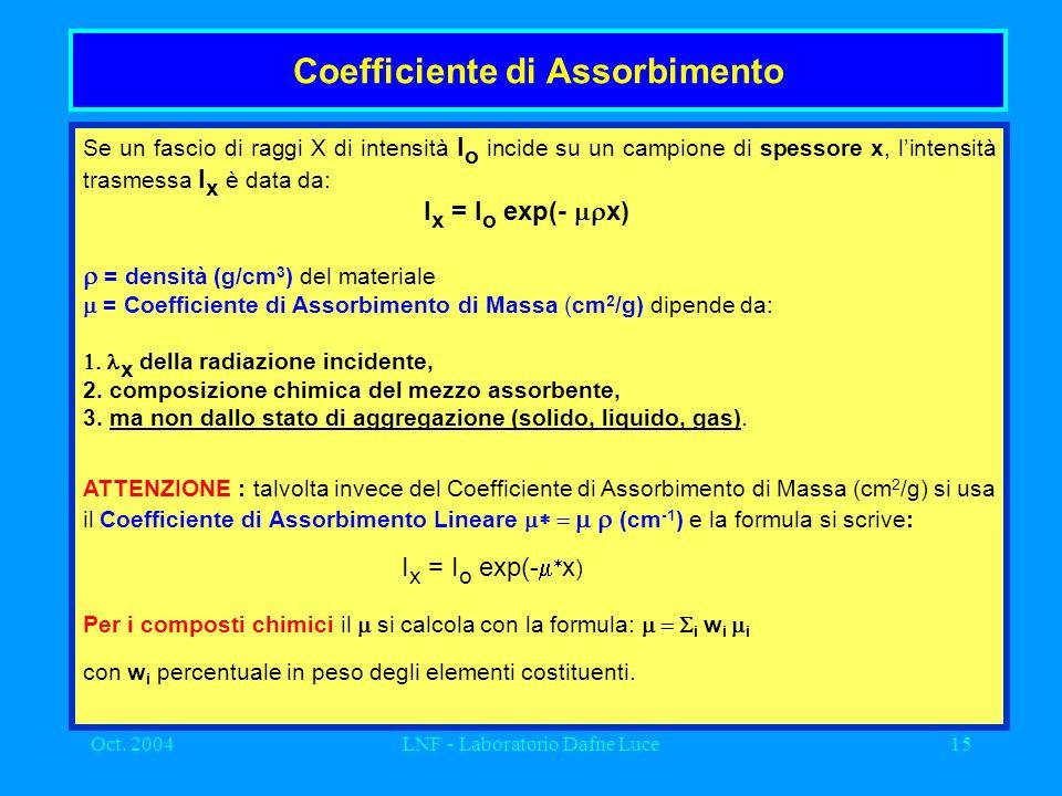Oct. 2004LNF - Laboratorio Dafne Luce15 Coefficiente di Assorbimento Se un fascio di raggi X di intensità I o incide su un campione di spessore x, lin