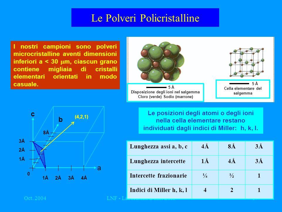 Oct. 2004LNF - Laboratorio Dafne Luce17 Le Polveri Policristalline 5 Å Disposizione degli ioni nel salgemma Cloro (verde) Sodio (marrone) 5 Å Cella el