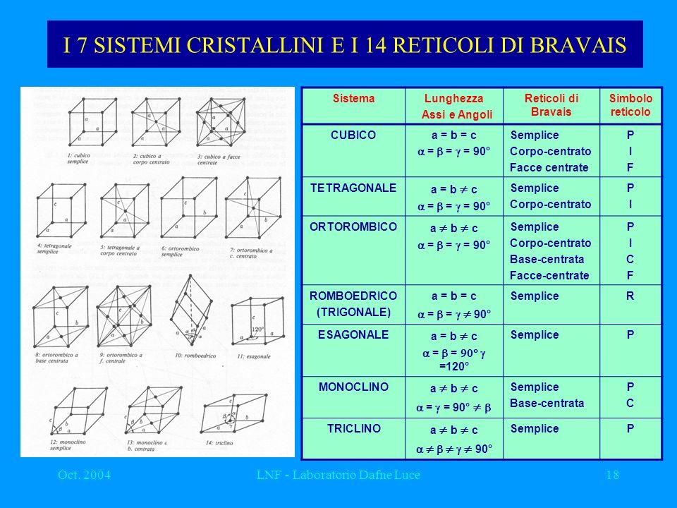 Oct. 2004LNF - Laboratorio Dafne Luce18 I 7 SISTEMI CRISTALLINI E I 14 RETICOLI DI BRAVAIS SistemaLunghezza Assi e Angoli Reticoli di Bravais Simbolo