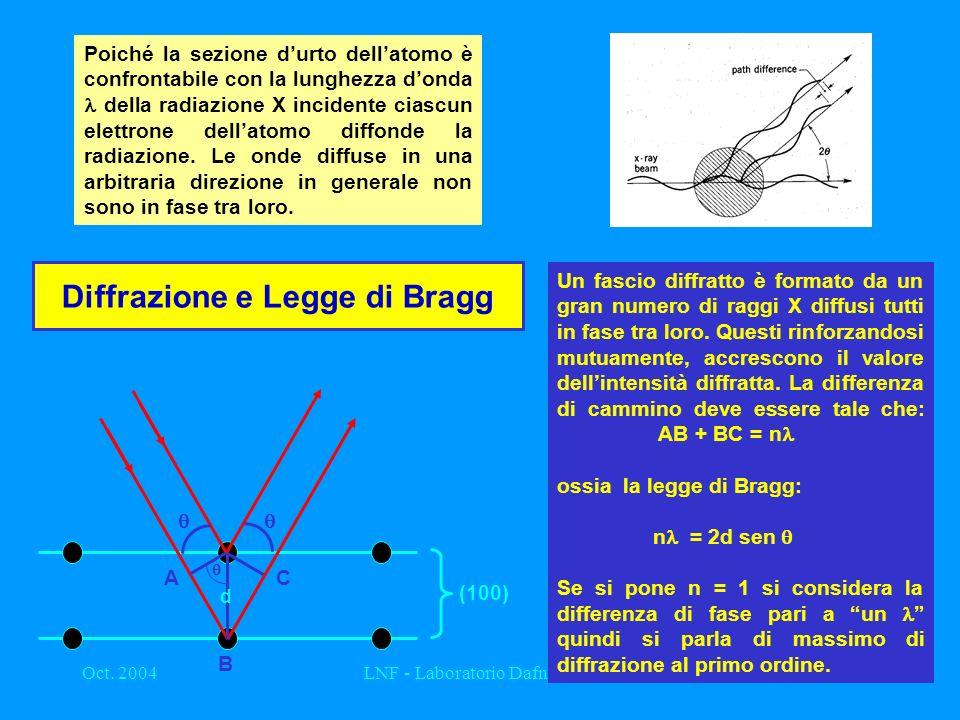 Oct. 2004LNF - Laboratorio Dafne Luce19 Diffrazione e Legge di Bragg A B C d (100) Poiché la sezione durto dellatomo è confrontabile con la lunghezza