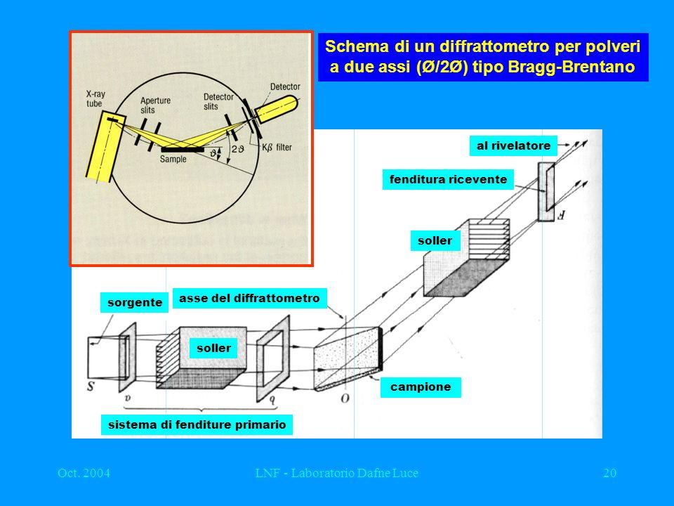Oct. 2004LNF - Laboratorio Dafne Luce20 Schema di un diffrattometro per polveri a due assi (Ø/2Ø) tipo Bragg-Brentano sorgente sistema di fenditure pr