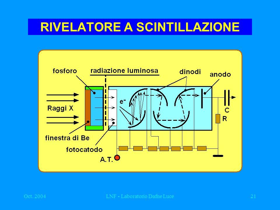 Oct. 2004LNF - Laboratorio Dafne Luce21 RIVELATORE A SCINTILLAZIONE