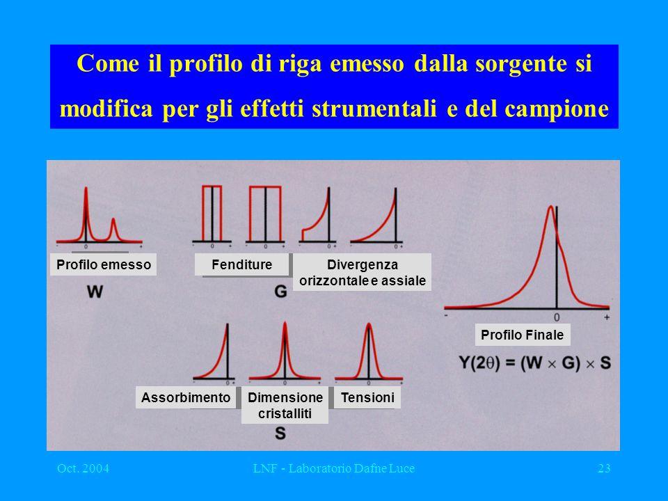 Oct. 2004LNF - Laboratorio Dafne Luce23 Come il profilo di riga emesso dalla sorgente si modifica per gli effetti strumentali e del campione Profilo e
