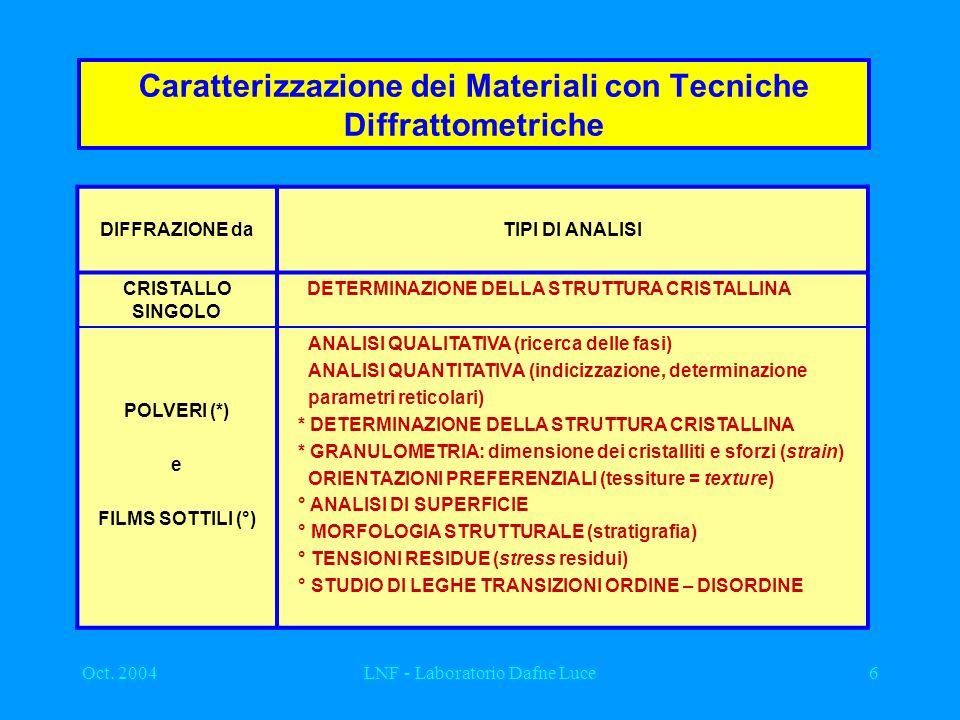 Oct. 2004LNF - Laboratorio Dafne Luce6 Caratterizzazione dei Materiali con Tecniche Diffrattometriche DIFFRAZIONE daTIPI DI ANALISI CRISTALLO SINGOLO