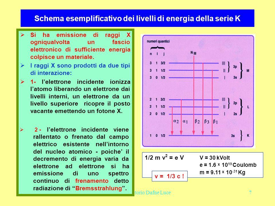 Oct. 2004LNF - Laboratorio Dafne Luce7 Si ha emissione di raggi X ogniqualvolta un fascio elettronico di sufficiente energia colpisce un materiale. I