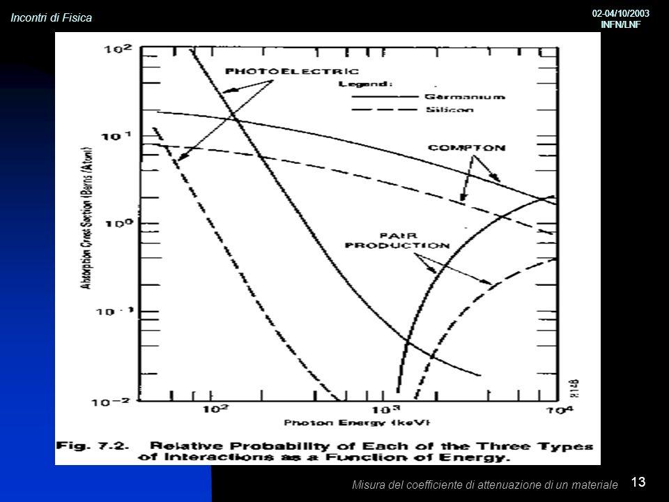 Incontri di Fisica 02-04/10/2003 INFN/LNF 02-04/10/2003 INFN/LNF Misura del coefficiente di attenuazione di un materiale 13